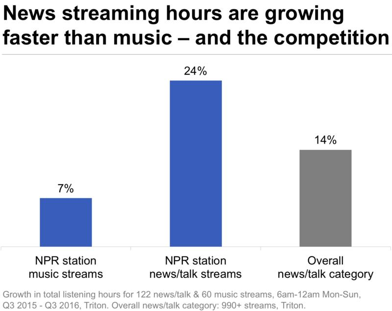 streaming growth by format