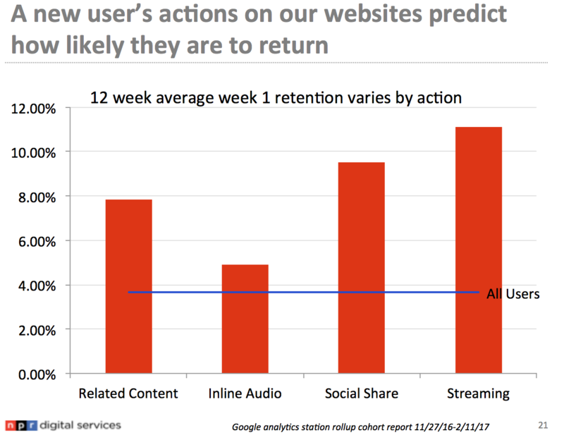 Retention rates for common user action cohorts