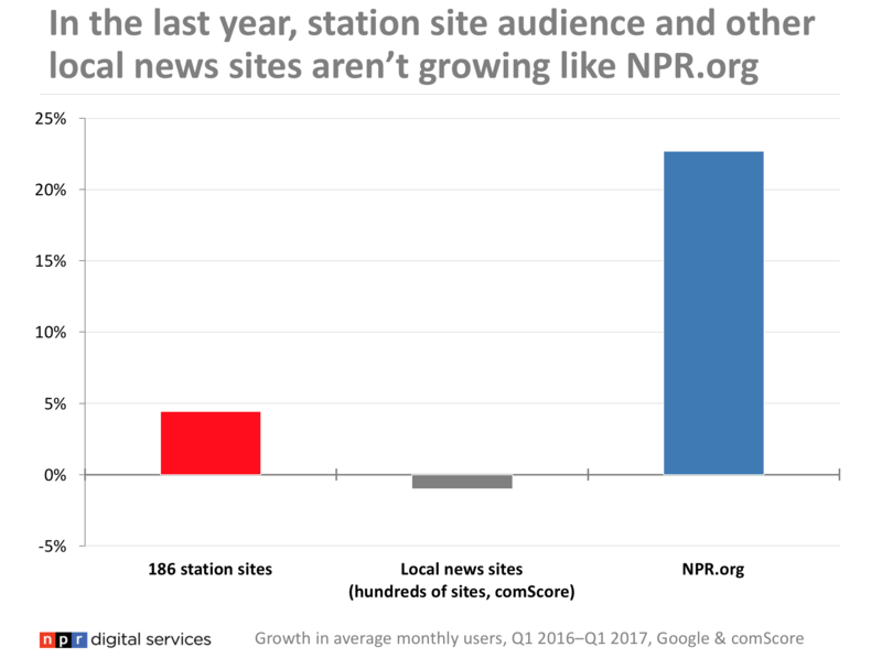 a graph comparison of growth for NPR stations, local news sites and NPR.org
