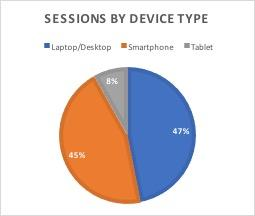 Pie Chart showing July 2017 Member Station sessions by device type, smartphone and tablet combined are larger than desktop/laptop for the first time.