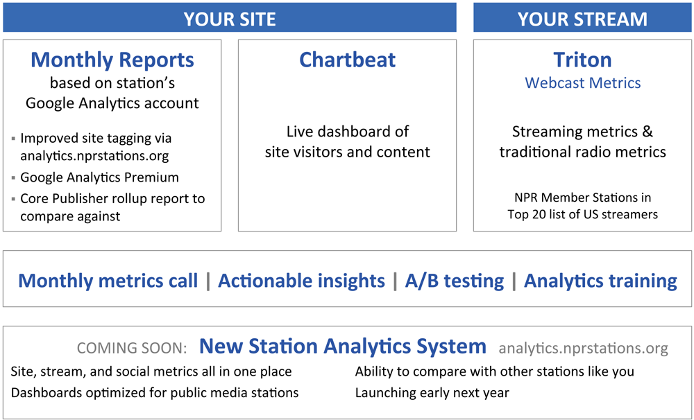 Analytics Service | NPR Digital Services
