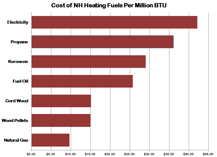 Cost Of Natural Gas Per State