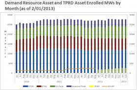 Demand Response is the name given for any asset that can shut off during peak demand. While the ISO has over 2,000 MW enrolled in the program, less than half that much is dedicated to respond when needed leaving a wide operating margin in case certain users can't manage to shut down.