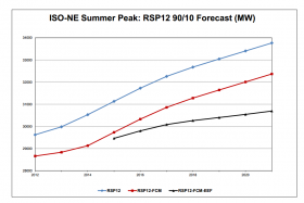 ISO New England's forecasts of peak summer demand. The blue line is the base forecast, while the black line shows the impacts of energy efficiency measures around the region.