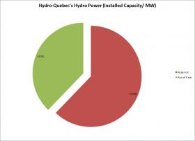 While most of Hydro-Quebec's installations are large reservoir dams, more than 13,000 MW come from lower impact run-of-river installations. Which installations the power coming into New England comes from, though, is up to Hydro-Quebec, unless a different deal is worked out with it's New England Partners