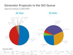 A snapshot of the ISO-NE interconnection queue shows that natural gas and wind dominate the landscape of proposed power plants.
