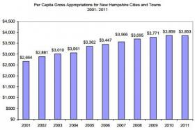This chart from the New Hampshire Center for Public Policy Studies shows the per capita spending for New Hampshire cities and towns from 2001 to 2011.