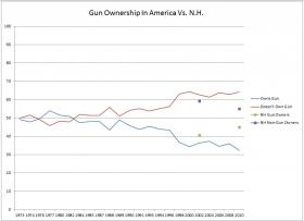National exit polls from the General Social Survey have shown a 30 year trend of declining gun ownership. Such a comprehensive data set does not exist at the state level, but two polls from the UNH survey center suggest that the Granite State is bucking that trend.