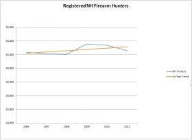 Hunters in New Hampshire have risen modestly over the last six years.