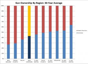 New Hampshire has more gun owners than other states in the region. However, other regions of the country have much higher rates of ownership.