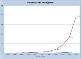 Massachusetts has a target of having 250 MW of installed solar PV capacity by 2017. They are well on their way toward meeting that goal.