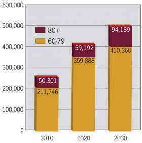 Projected retiree population through 2030