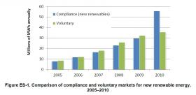 Sales of renewable electricity for compliance with state mandates began to outstrip voluntary sales in 2010
