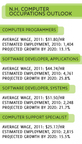 Data: N.H. Employment Security