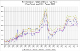 Fuel prices in New Hampshire experienced a historic dip in 2008, which famously caught many who pre-bought fuel oil in the summer by surprise. Comparatively, the prices of cord wood and pellets are rock solid.