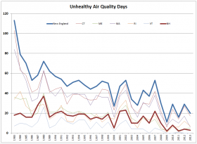 Even though New Hampshire did not have the worst air quality in New England in the 1980s, it never-the-less has seen improvement over the decades.