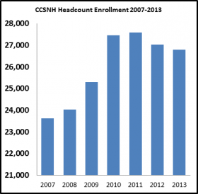 Enrollment spiked during the recession in New Hampshire's community colleges.