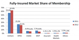 Anthem continues to dominate New Hampshire's insurance market.