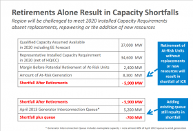 In a presentation to the N.H. legislature this fall, ISO New England laid out the challenge ahead, by 2020 capacity shortfalls are expected, even if every project currently proposed for the region is built.