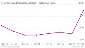 Prices paid to keep power plants open are up sharply this time around, more than double what they were last auction.