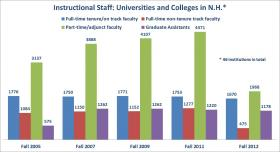 Instructional staff at 46 New Hampshire colleges and universities.