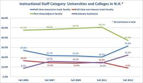 Percentages of instructional staff categories at 46 N.H. colleges and universities.
