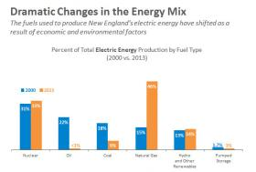 Changes in New England's fuel mix from 2000-2013