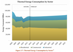 Demand for heating fuel is expected to remain roughly steady, with slow in-migration counterbalanced by increased efficiency