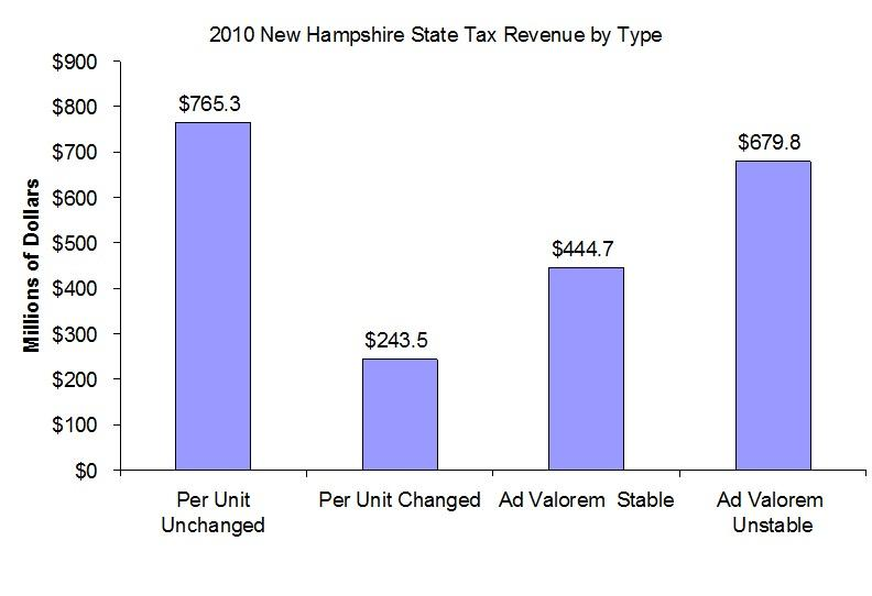 Economist Dennis Delay presented this graph to lawmakers as one illustration of New Hampshire's structural deficit
