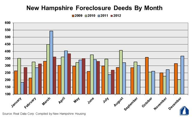 Foreclosure deed records over the past three years by month.