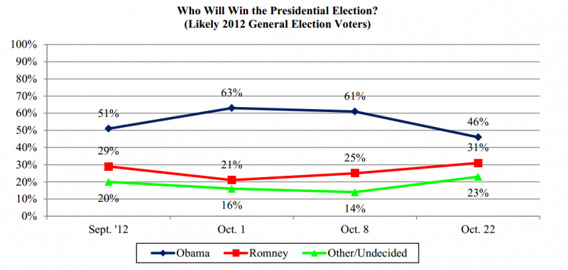 Wmur Unh Poll Finds Obama Holds Lead Romney Lags With