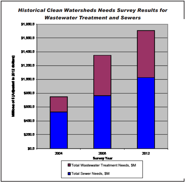 Historical Survey Results