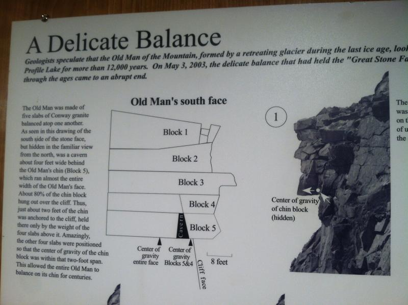 This graphic at the White Mountains visitors center explains how the Old Man of the Mountain came to be, and ultimately collapsed.