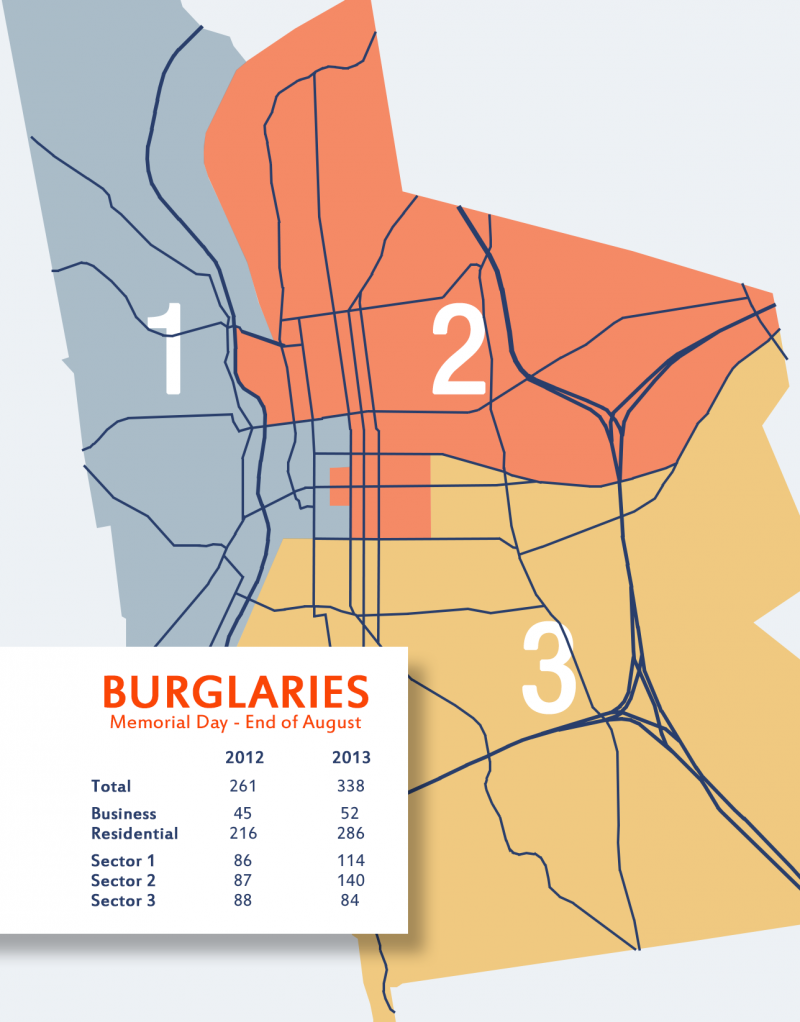 This is a map showing burglaries broken down by sector, comparing the summers of 2012 and 2013.