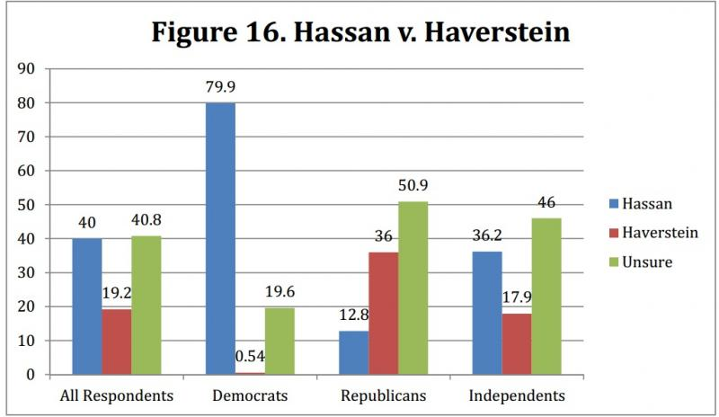 The poll report contained a typo. Walter Havenstein is the name of the Gubernatorial candidate.