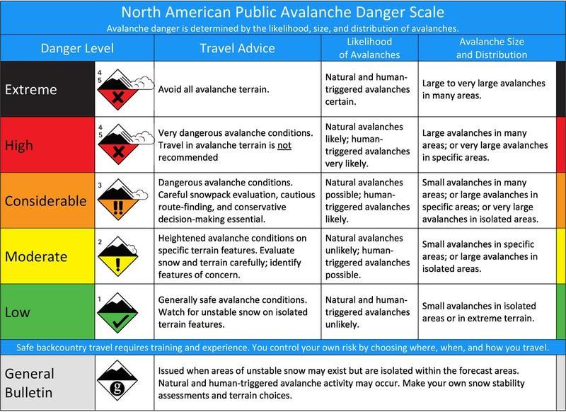 "The Mount Washington Avalanche Center's ""Avalanche Danger Scale."""
