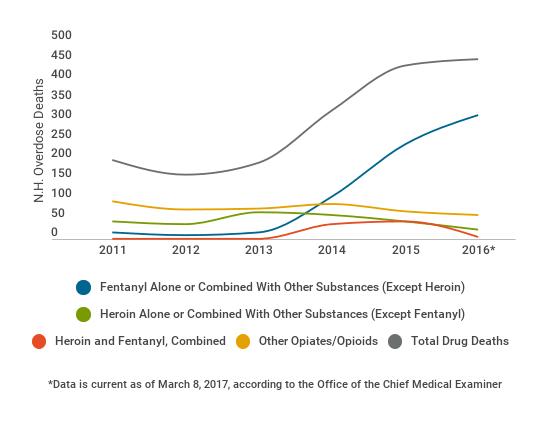 Fentanyl has overtaken heroin as the leading cause of fatal overdose deaths. Scroll down for an interactive version of this chart.