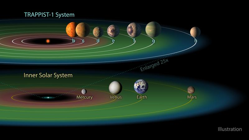 "The TRAPPIST-1 system contains a total of seven planets, all around the size of Earth. Three of them -- TRAPPIST-1e, f and g -- dwell in their star's so-called ""habitable zone"" (shown here in green)."