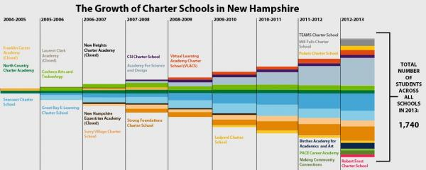 Despite a moratorium on new schools in 2007, enrollment in charter schools has grown steadily since state authorized schools were allowed in 2003