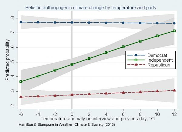 Hamilton collaborated with the state climatologist Mary Stampone to determine how the temperature on the day that surveys were done effected the accuracy of respondents on climate knowledge questions. Democrats and Republicans were unaffected, but independents' answers varied widely, becoming more accurate the more out of whack the weather was.