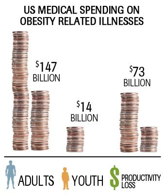Sources: New Hampshire Department of Health and Human Services Division of Public Health Services. Obesity Prevention Program. New Hampshire Obesity Data Book 2010