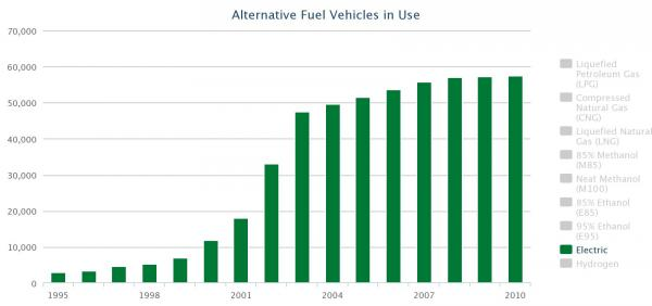 If the pick-up in EV sales in recent years persists it would reverse the previous trend of slow-growth or plateauing sales.