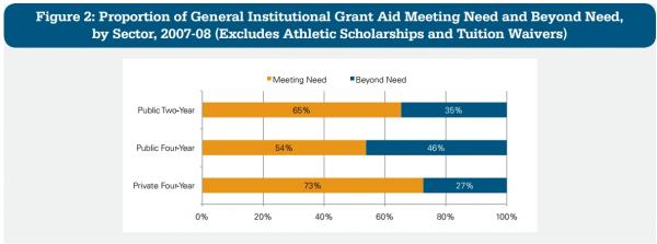 "Public four-year schools give out the most ""merit-based"" aid, which goes to good students."