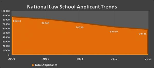 National Law School Applicant Trends