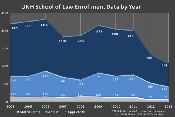 UNH School of Law Enrollment Data by Year