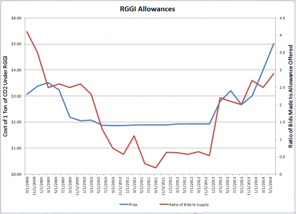 """After two years of trading at or near the floor price, the price of RGGI allowances - which represent the right to emit a ton of CO2 - have been on the rise since last year's announcement that the """"cap"""" on emissions would be tightened."""