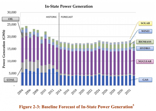 The baseline forecast for New Hampshire's energy mix does not imagine a whole-sale shift in where power comes from over the next ten years, though it does presume that the amount of energy coming from coal will shrink.