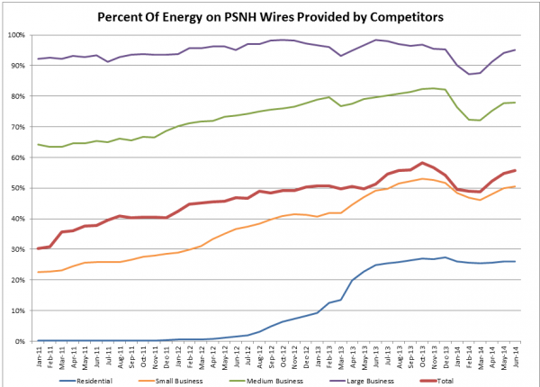 After dipping to 49% of total kWh sold over PSNH power lines in February, the percent of power from competitors rose again over the spring months to 56%.
