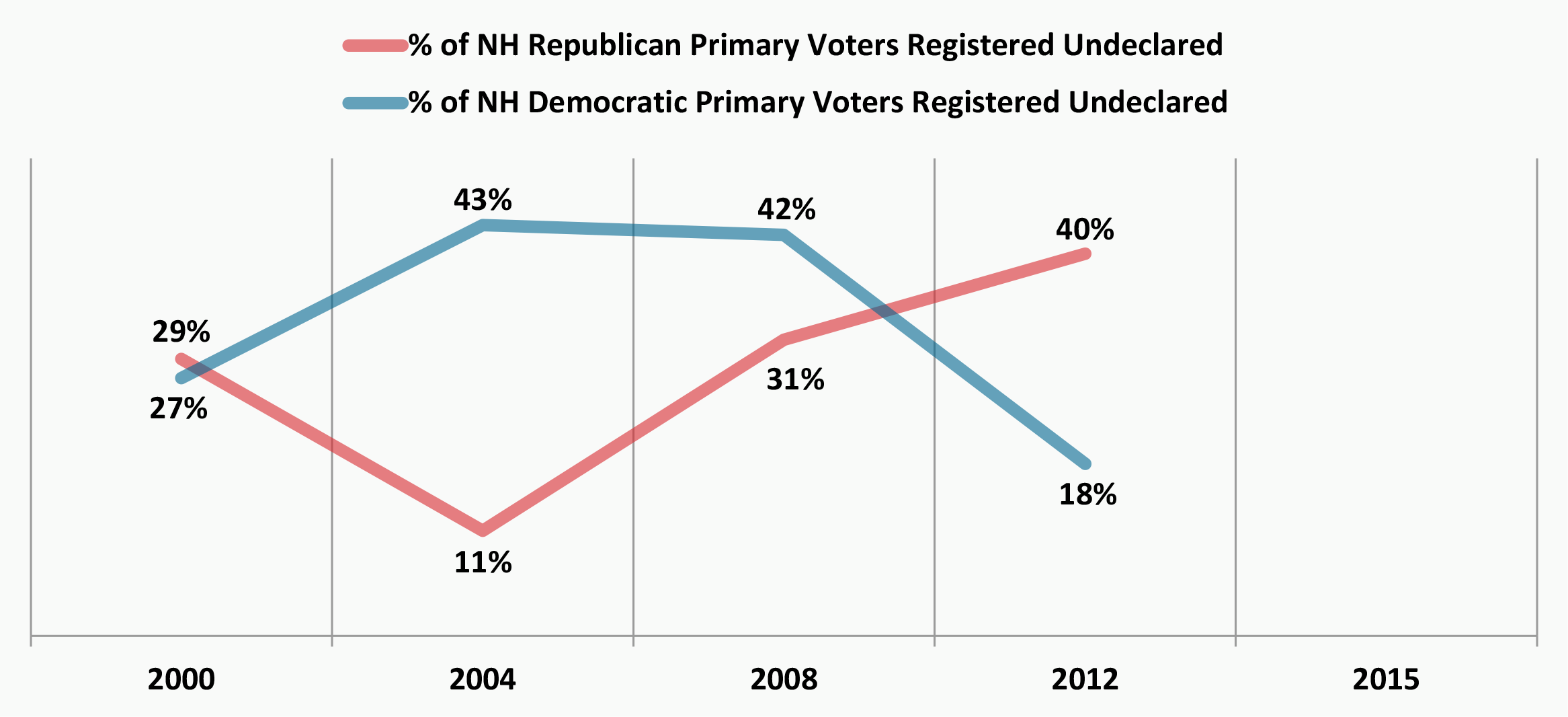 Will the nh primary be independents day all signs point to source nh secretary of state website total undeclared voter participation figures are available back to 1996 breakdown of which party primary undeclared nvjuhfo Image collections