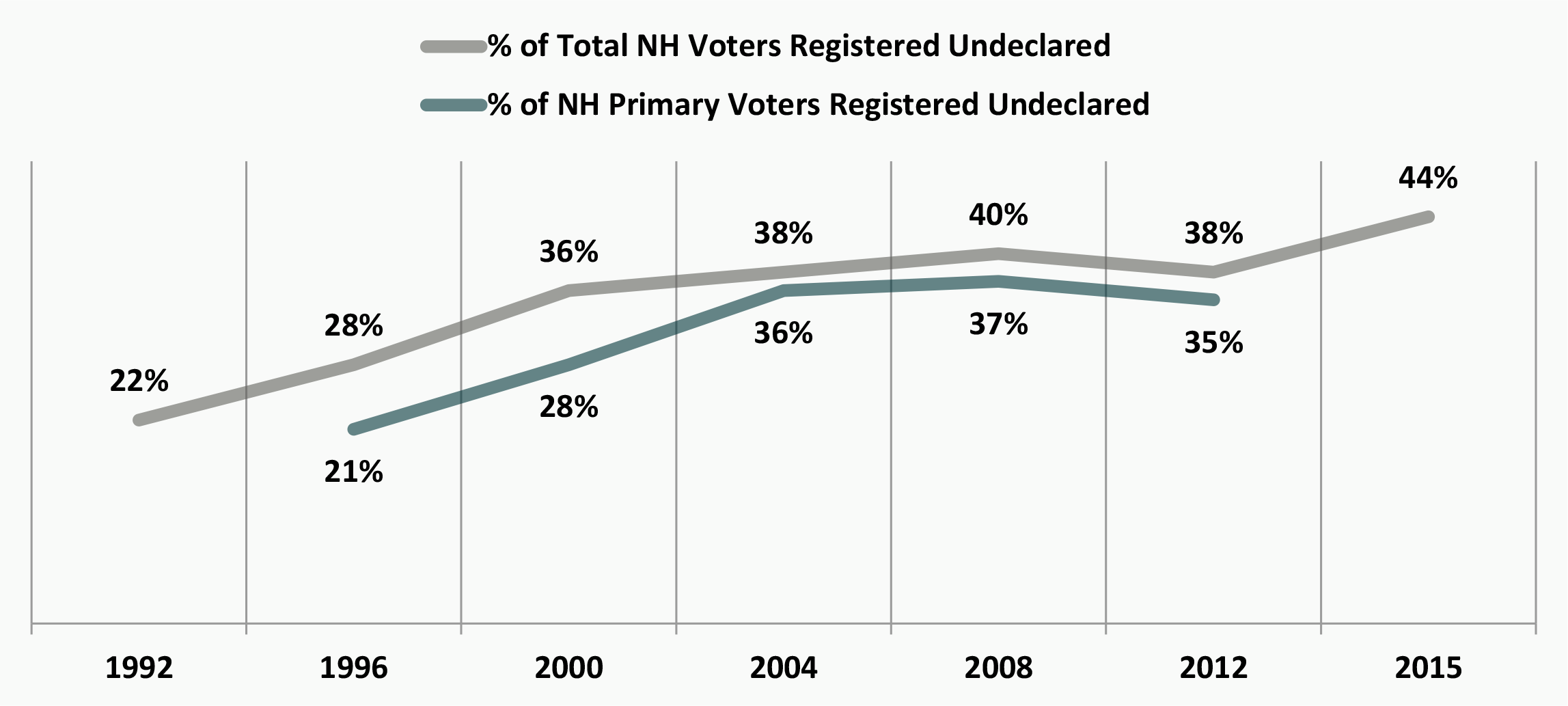 Will the nh primary be independents day all signs point to will the nh primary be independents day all signs point to yes nvjuhfo Image collections